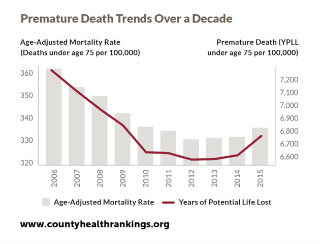 Clark County health ranking drops, experts point to OD crisis as cause