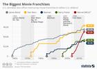 The biggest US movie franchises